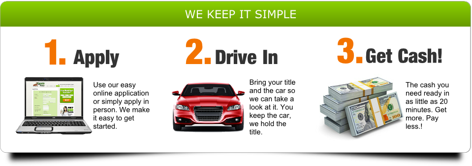 Car Title Loans Simplified